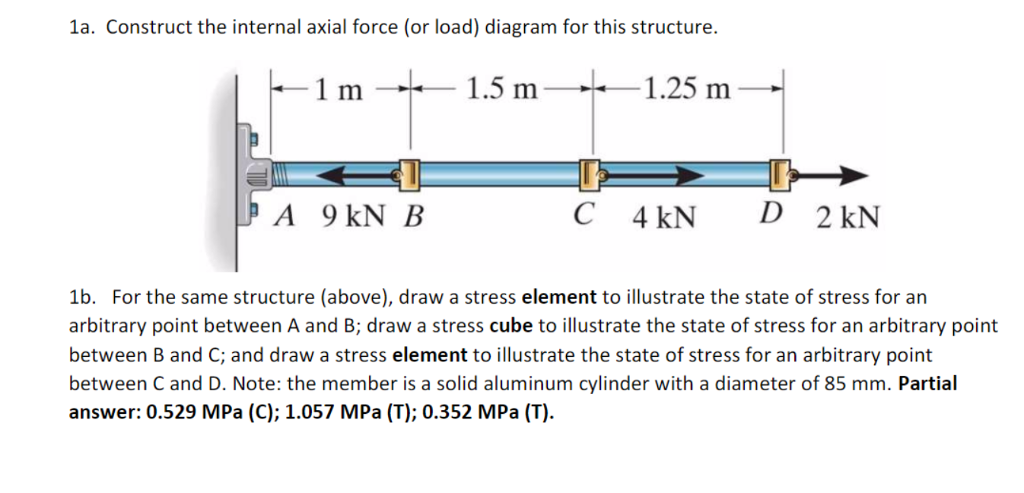 Solved Construct The Internal Axial Force Or Load Diagr