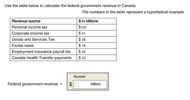 solved use the table below to calculate the federal gover