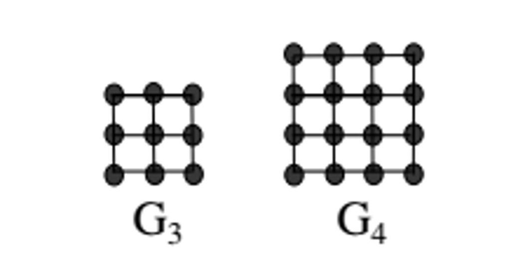 solved for n 3 define the grid graph gn to be the undi