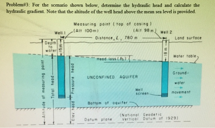 Solved: For The Scenario Show Below, Determine The Hydraul