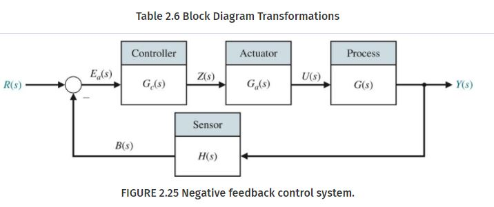 Solved: Draw A Block Diagram Transformation For The Follow... | Chegg.comChegg