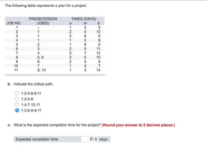 The Following Table Represents A Plan For Project PREDECESSOR JOBS TIMES