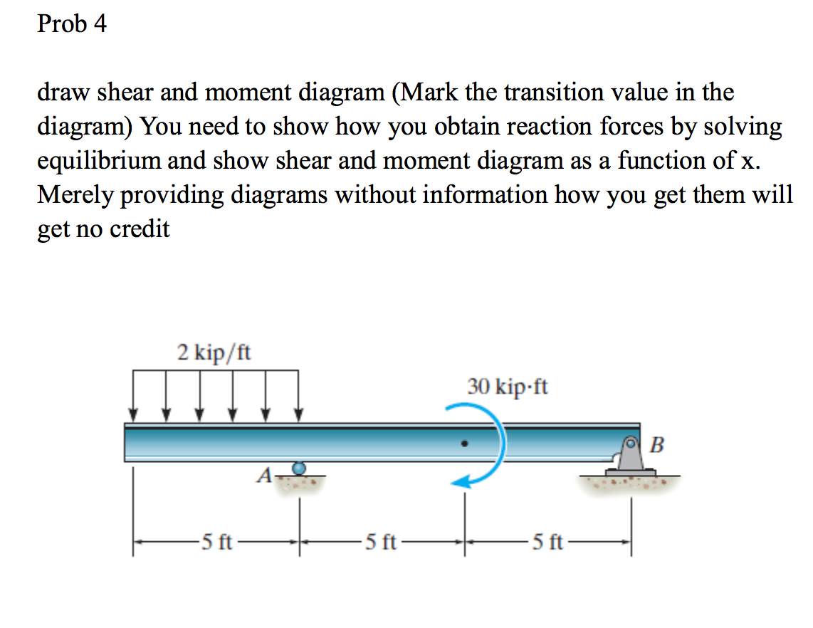 Draw Shear And Moment Diagram Mark The Transition Bending Diagrams For Cheggcom