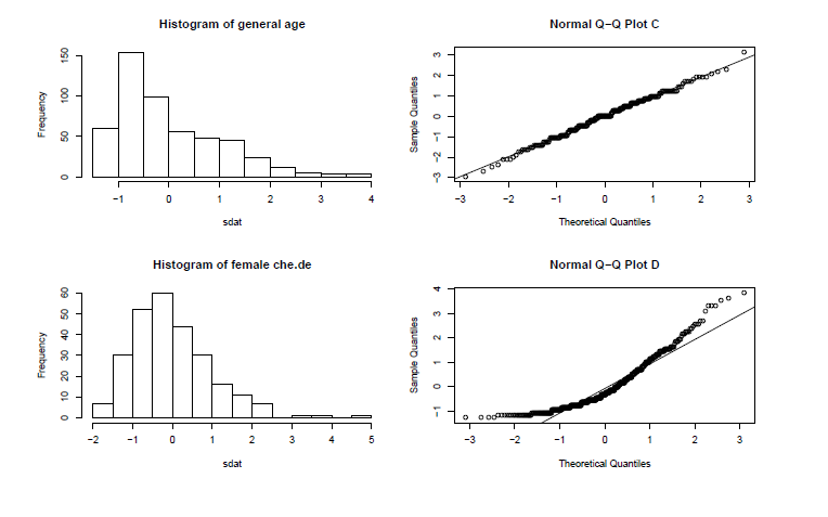 Match the histogram to its normal probability plot chegg question match the histogram to its normal probability plot all of the variables have been standardized ccuart