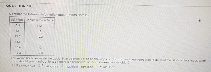 Solved QUESTION Look At The Following Regression Outpu - Toyota corolla dealer invoice price