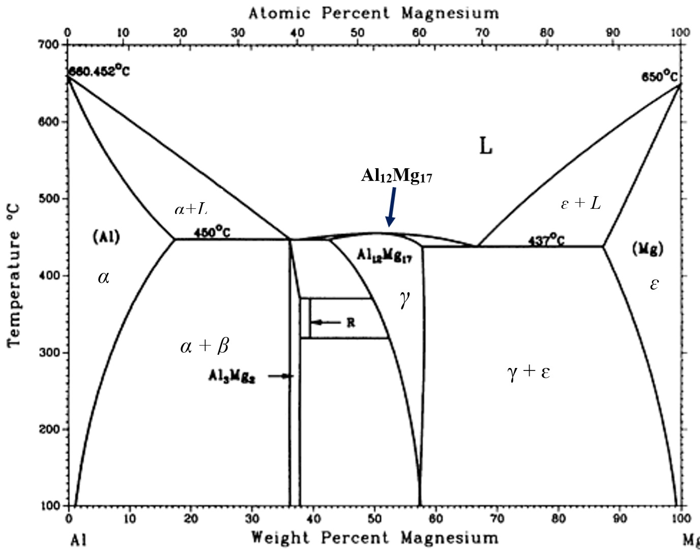 Binary Phase Diagram.Solved For This Al Mg Binary Phase Diagram At 7 Al Allo