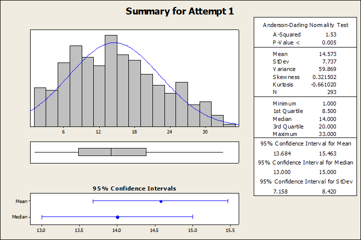 Question What Can We Conclude From Our Anderson Darling Test Of The Data Reject H0 And That It I