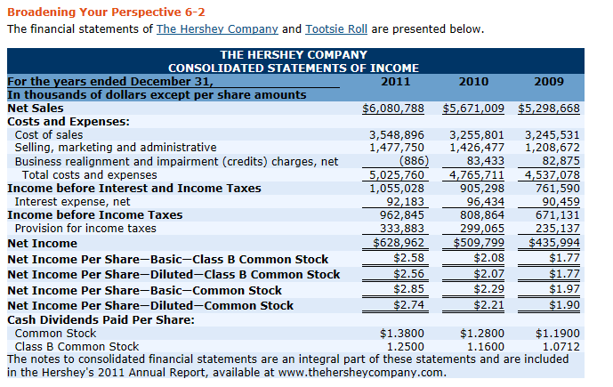 financial analysis hershey corp tootsie Financial statement analysis project--hershey corp & tootsie roll industries liquidity based on the ratio analysis performed, it appears that the hershey company's.