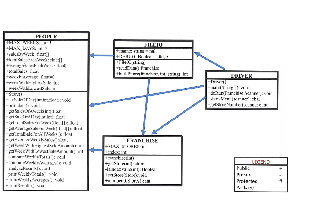 Solved Is This Java Class Diagram Correct For The Include