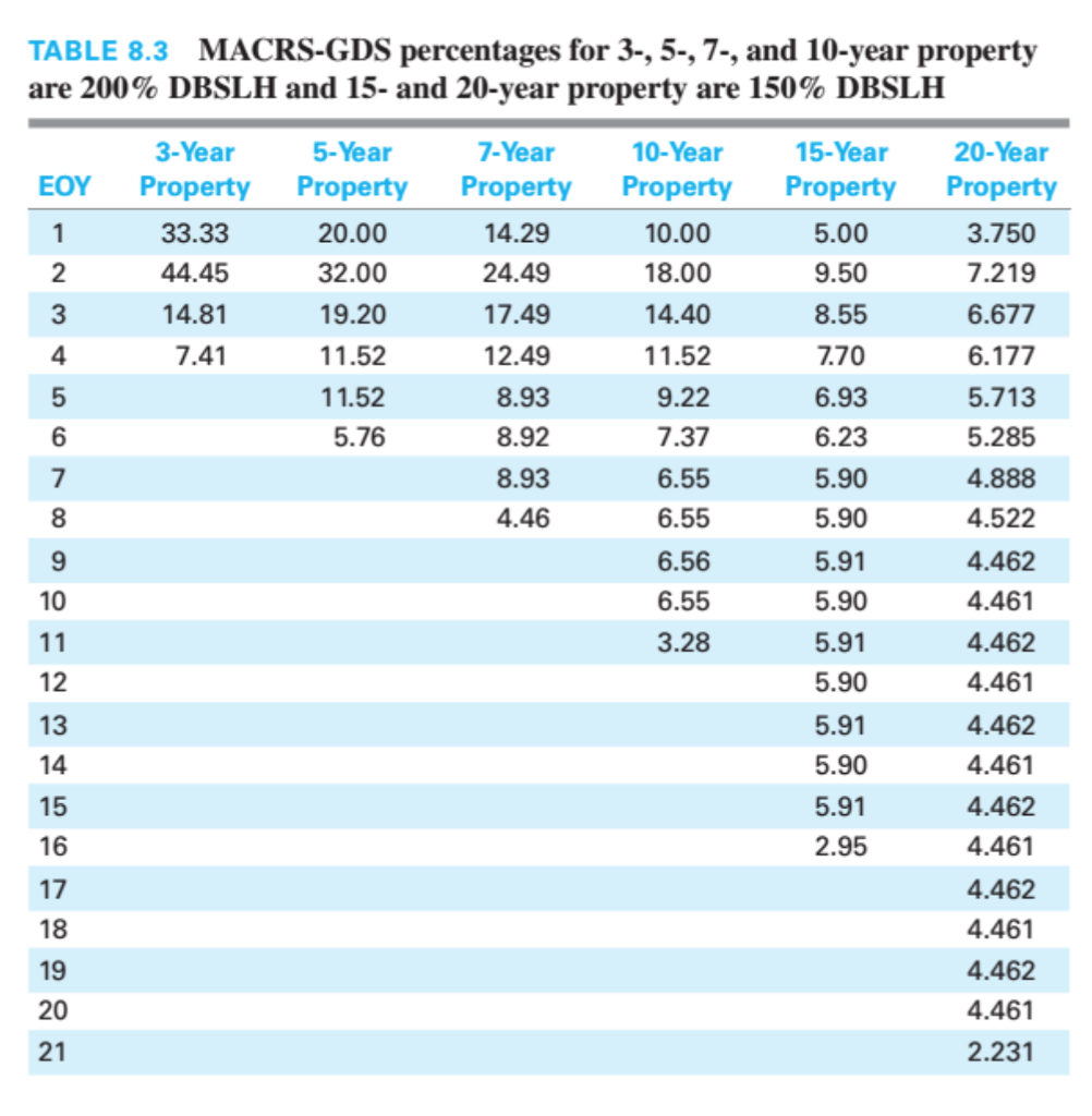derive the macrs gds percentage for the 5 year pro chegg com
