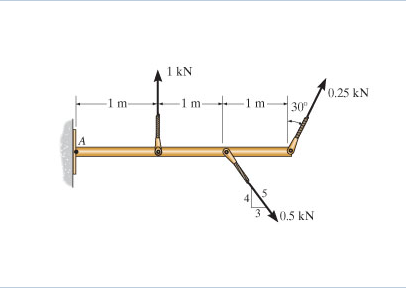 how to find magnitude and direction of force