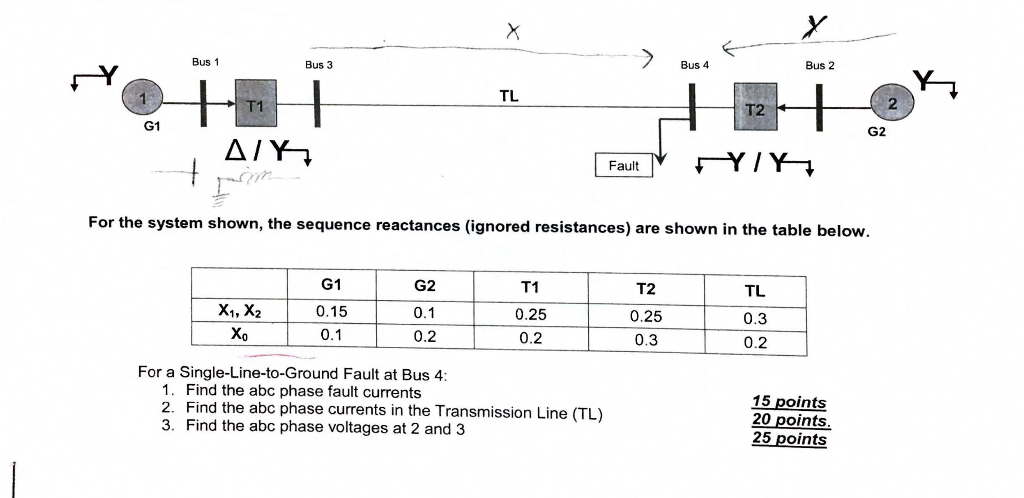 Bus 4 Bus 2 Bus 1 Bus 3 TL 2 T2 G2 G1 For the system shown, the sequence reactances (ignored resistances) are shown in the table below G2 0.1 0.2 T1 0.25 0.2 T2 0.25 0.3 TL 0.3 0.2 G1 0.15 Xo For a Single-Line-to-Ground Fault at Bus 4 1. Find the abc phase fault currents 2. Find the abc phase currents in the Transmission Line (TL) 3. Find the abc phase voltages at 2 and 3 15 points 20 points 25 points