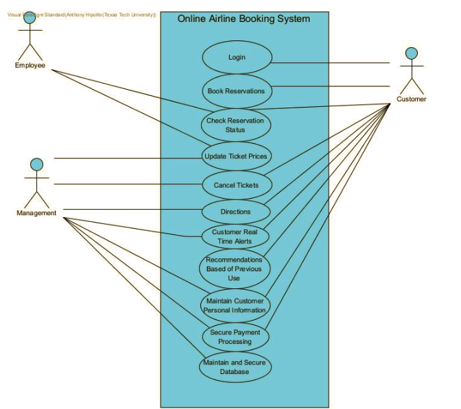 Here I Have Provided A Class Diagram Of An Airline ...