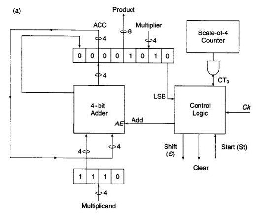 Solved: In A 4-bit Add And Shift Multiplier Circuit, What ... on