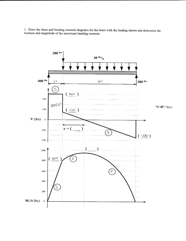 Magnificent Solved 1 Draw The Shear And Bending Moment Diagrams For Wiring 101 Ouplipimpapsstreekradiomeanderfmnl