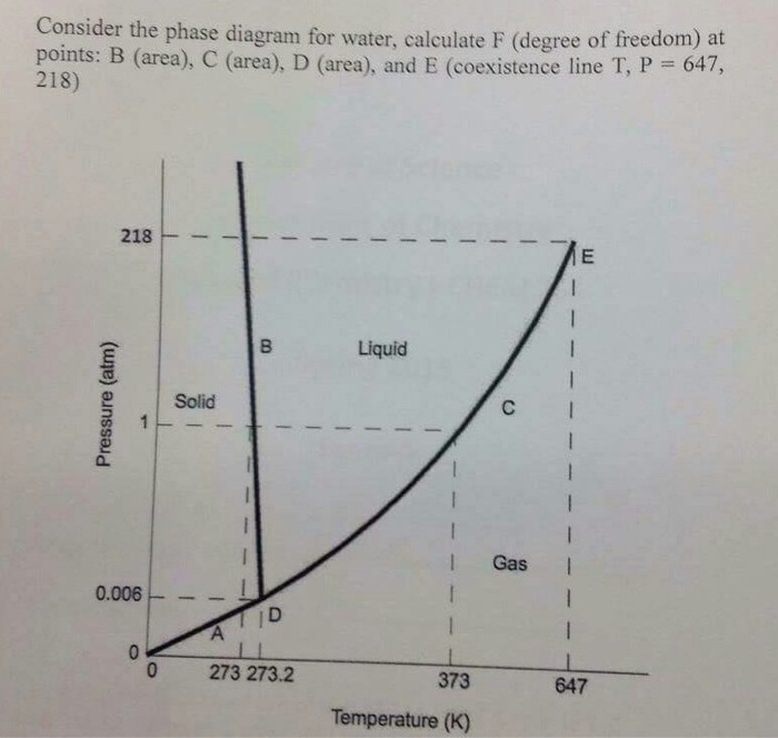 Solved Consider The Phase Diagram For Water Calculate F