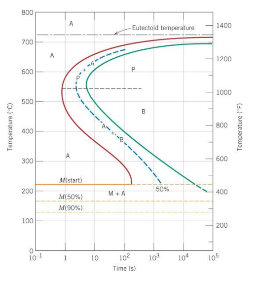 Solved using the isothermal transformation diagram for an using the isothermal transformation diagram for an ironcarbon alloy of eutectoid composition specify the final microstructure in terms of ccuart Choice Image