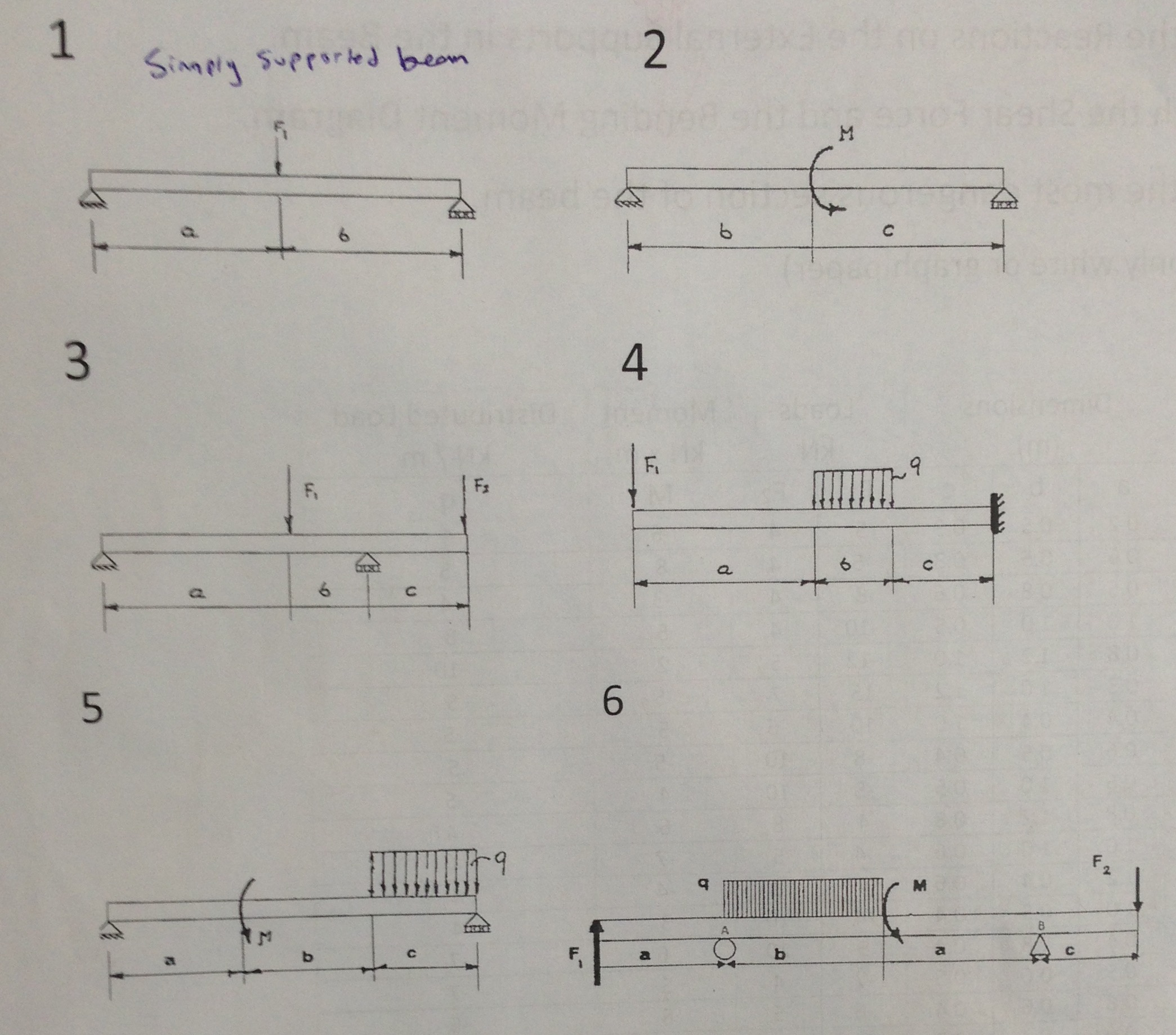 Solved Find Reactions On External Supports Of The Beam D Draw Bending Moment And Shear Force Diagrams Cheggcom