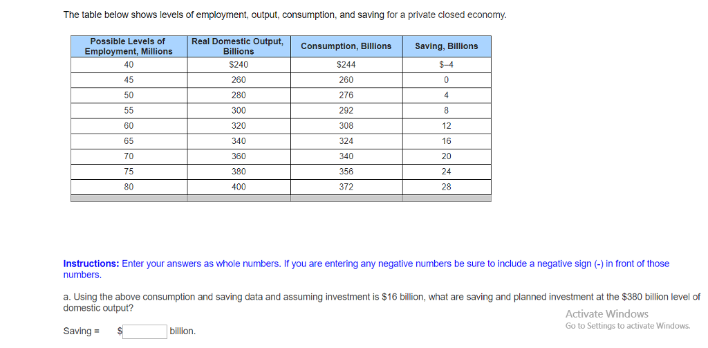 Question The Table Below Shows Levels Of Employment Output Consumption And Saving For A Private Closed