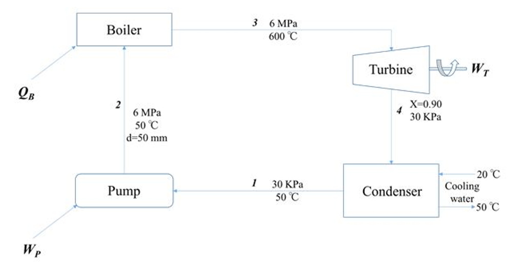 Solved: THERMODYNAMICS A Power Plant Runs On 10 Kg/s ?ow O ...