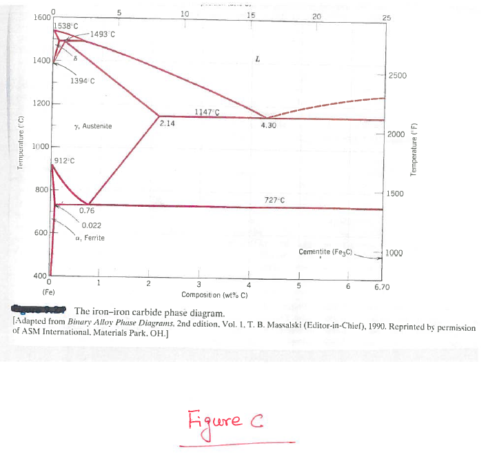 Solved 2 The Fe C Phase Diagram Is Attached As Fig C E