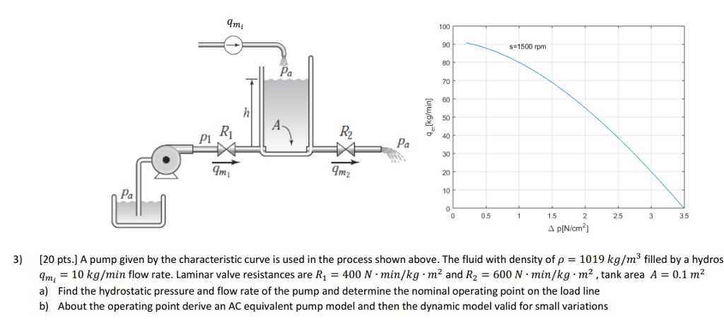 Imi 100 s 1500 rpm 80 70 E 60 R2Pa T40 PI 10 Pa 0 05 1525 3 35 3) A pump given by the characteristic curve is used in the process shown above. The fluid with density of ρ = 1019 kg/ms filled by a hydros 20 pts. 4mi = 10 kg/min flow rate. Laminar valve resistances are R1 = 400 N·min/kg-m2 and R2-600 N·min/kg·m, tank area A a) Find the hydrostatic pressure and flow rate of the pump and determine the nominal operating point on the load line b) About the operating point derivean AC equivalent pump model and then the dynamic model valid for small variations 0.1 m2