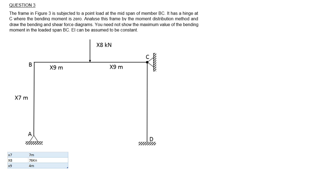 solved question 3 the frame in figure 3 is subjected to a rh chegg com