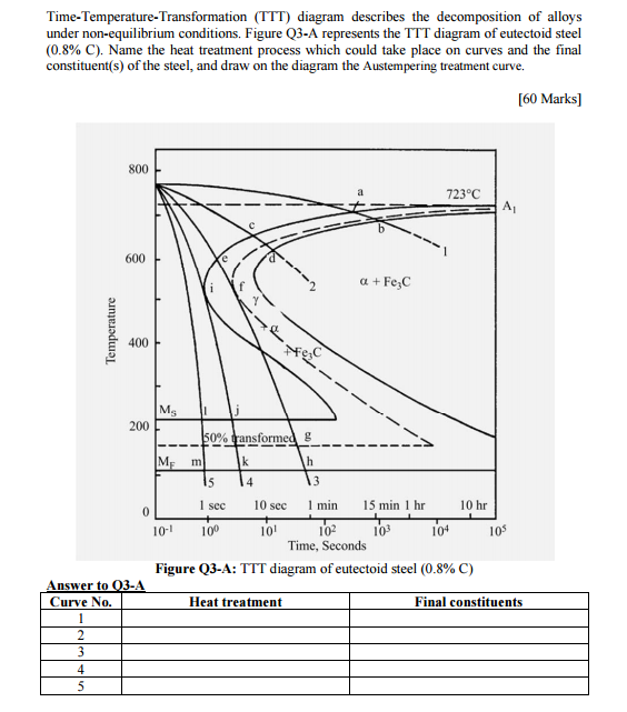 Solved time temperature transformation ttt diagram desc figure q3 a represents the ttt diagram of eutectoid steel 08 c name the heat treatment process which ccuart Images