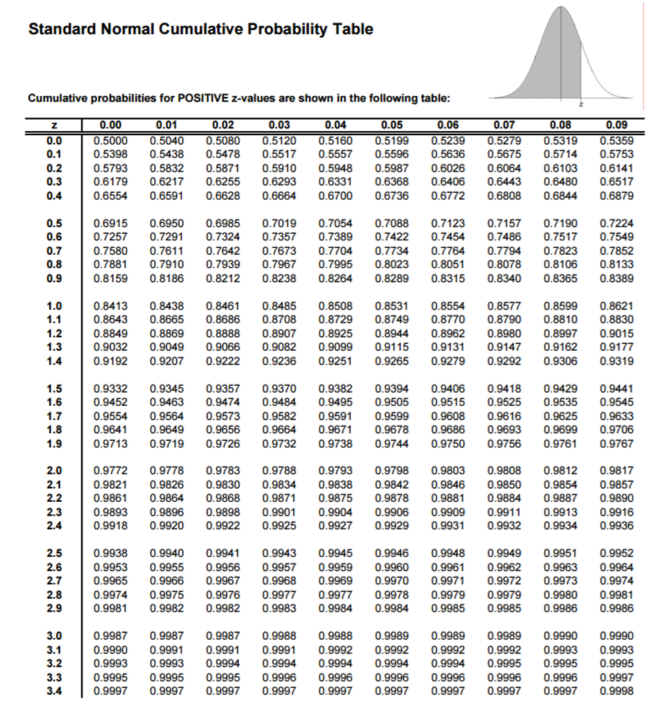 Cumulative Probabilities For NEGATIVE Z-values Are ... Z Table Chart