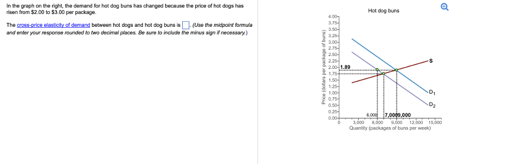 Solved In The Graph On The Right The Demand For Hot Dog Chegg Com