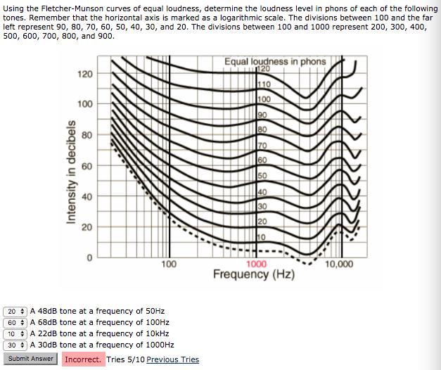fletcher munson curves Talk:fletcher–munson curves from wikipedia, the free encyclopedia (redirected from talk:fletcher-munson curves) 1 red and blue curves 2 recording techniques.