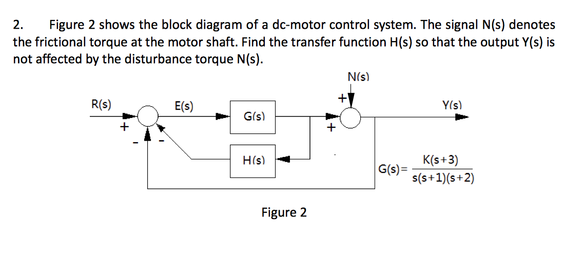 Solved Figure 2 Shows The Block Diagram Of A Dc Motor Con