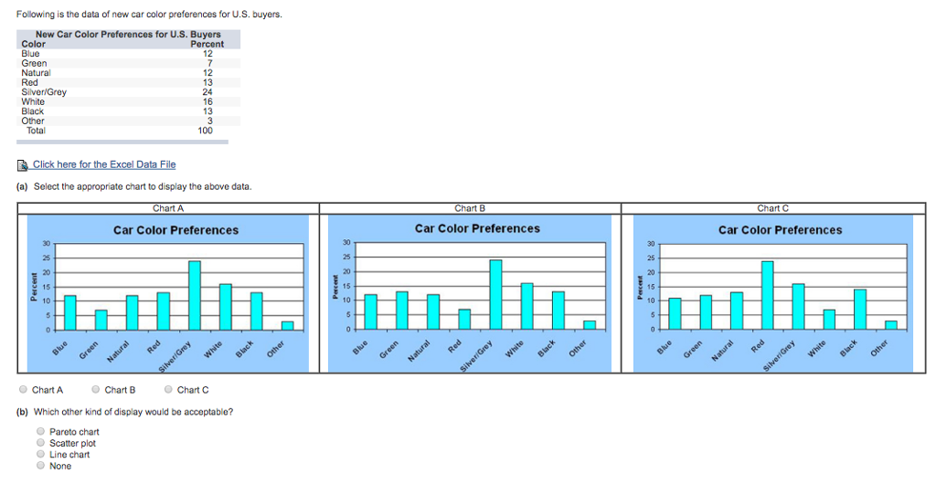 Solved Following Is The Data Of New Car Color Prefereces