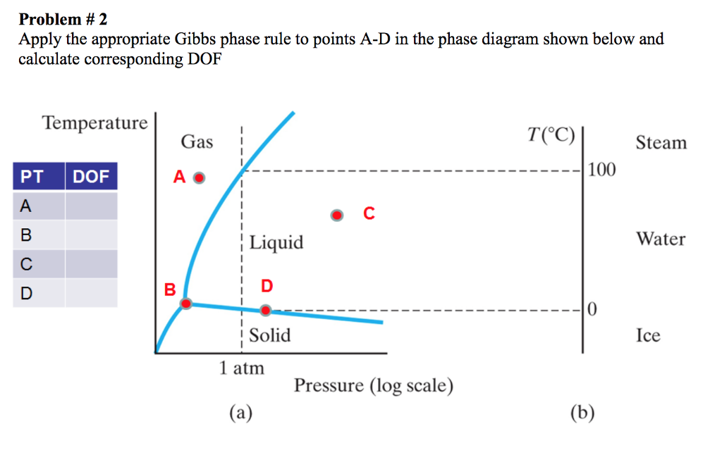 Solved problem 2 apply the appropriate gibbs phase rule problem 2 apply the appropriate gibbs phase rule to points a d in the phase diagram ccuart Image collections