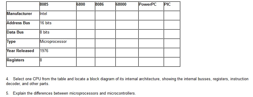 Solved  8085 6800 8086 68000 Powerpc Pic Manufacturer Inte