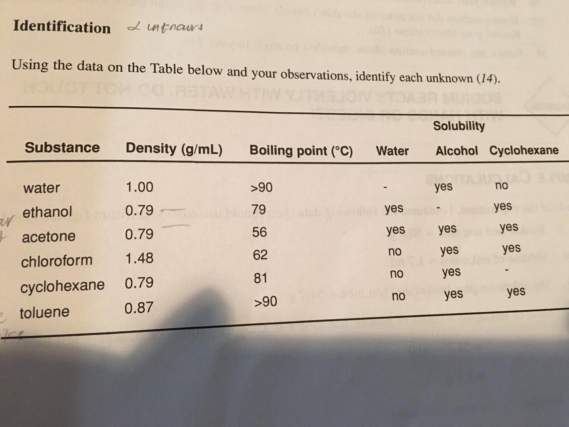 what is the density of the unknown liquid