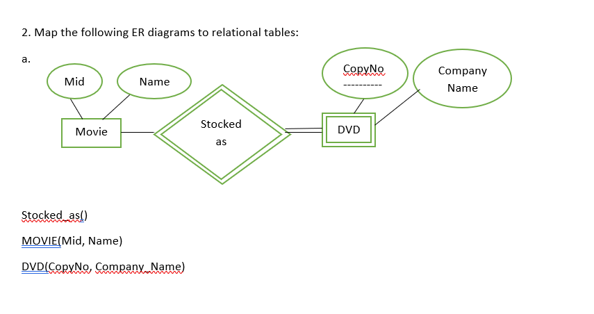 map the following er diagrams to relational tables: copyno company name mid  name