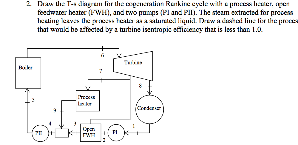 Solved Draw The T S Diagram For The Cogeneration Rankine