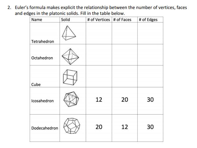 Euler's formula makes explicit the relationship | Chegg.com