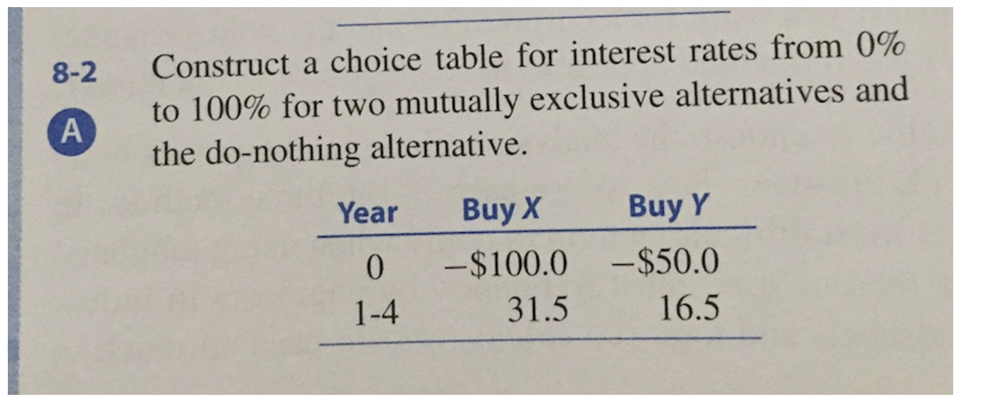 Solved: Construct A Choice Table For Interest Rates From 0