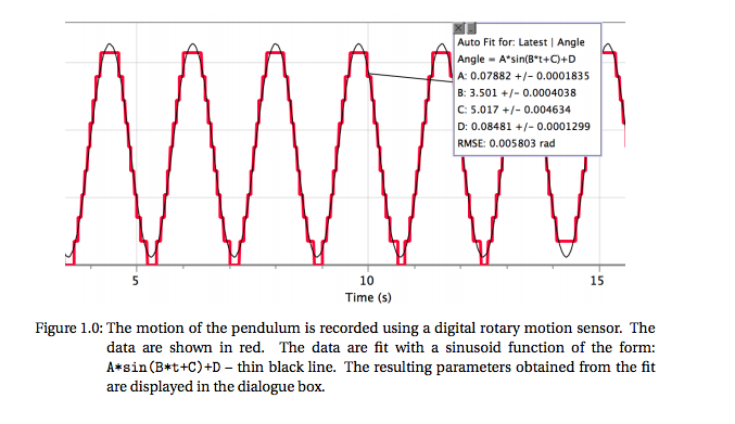 Solved: The Angular Position Of A Pendulum Is Measured Usi