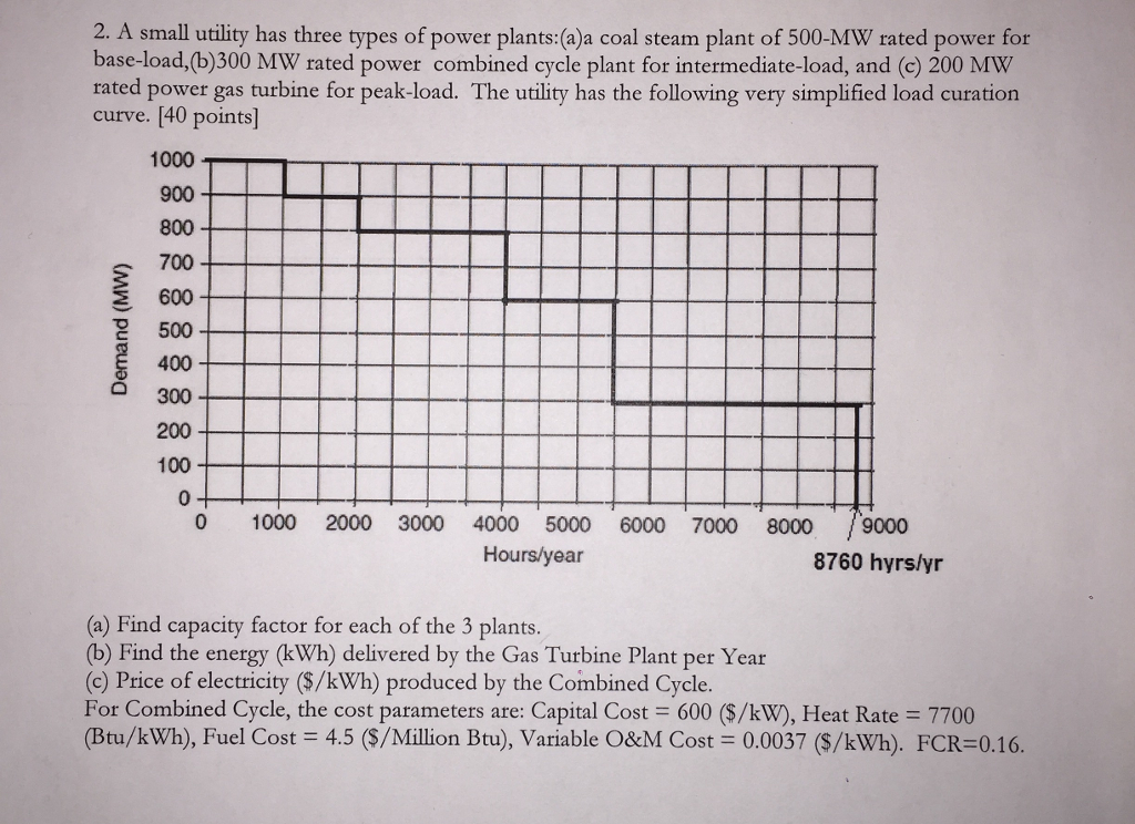 Solved: 2  A Small Utility Has Three Types Of Power Plants