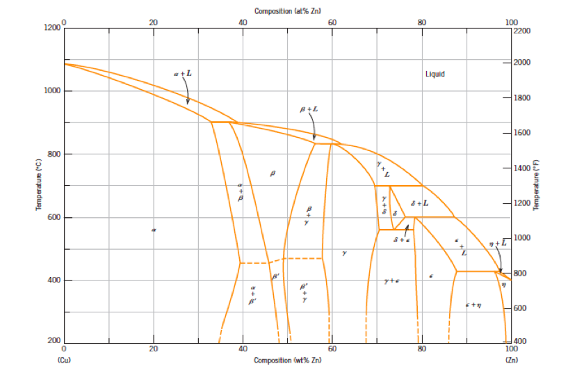 Above Is A Cu Zn Phase Diagram Describe The Compo Chegg