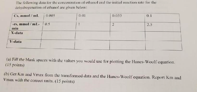 Chemical engineering archive march 08 2018 chegg 1 answer the following data for the concentration of ethanol and the initial reaction rate for the dehydrogenation fandeluxe Choice Image