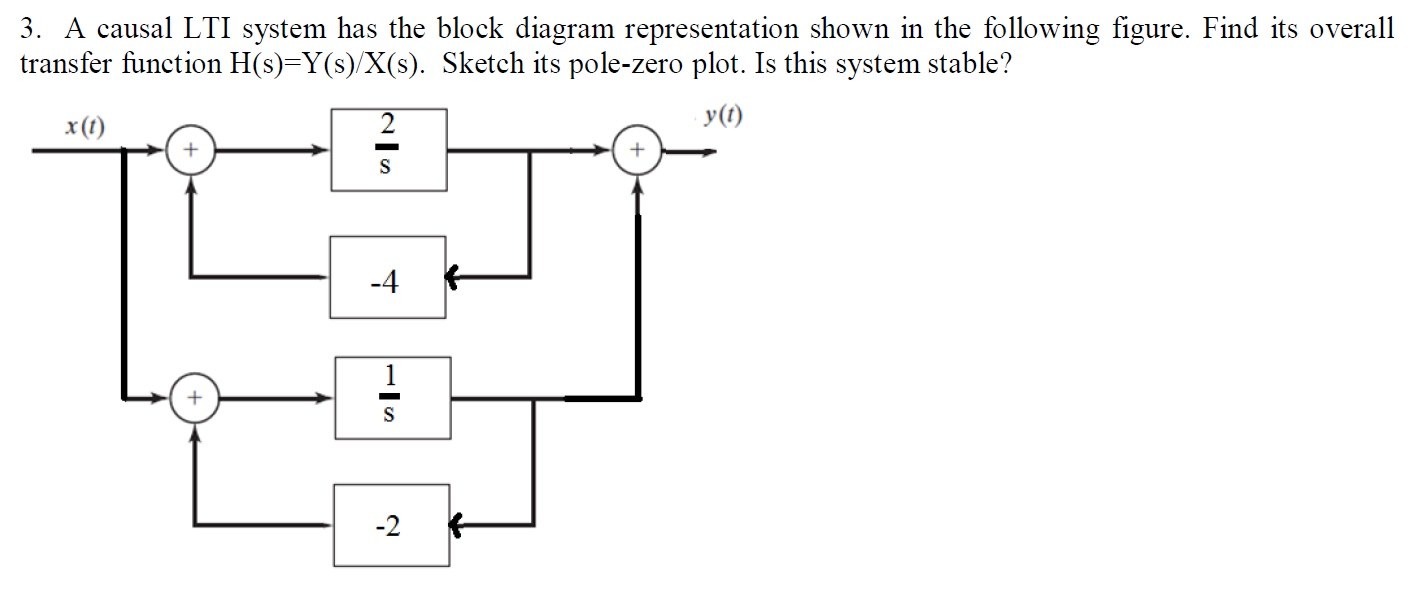 solved a causal lti system has the block diagram represen rh chegg com block diagram representation of causal lti systems block diagram representation of control system