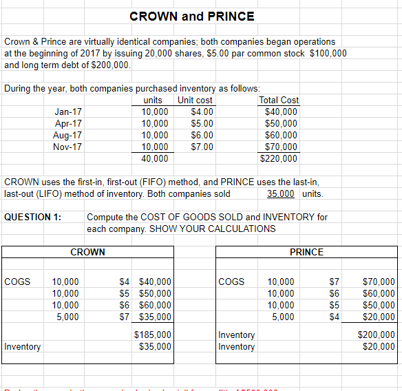 Solved: CROWN And PRINCE Crown & Prince Are Virtually Iden ...