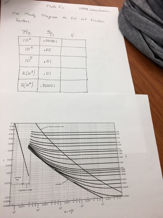 Solved use moody diagram to fill out friction factors chegg use moody diagram to fill out friction factors ccuart Gallery