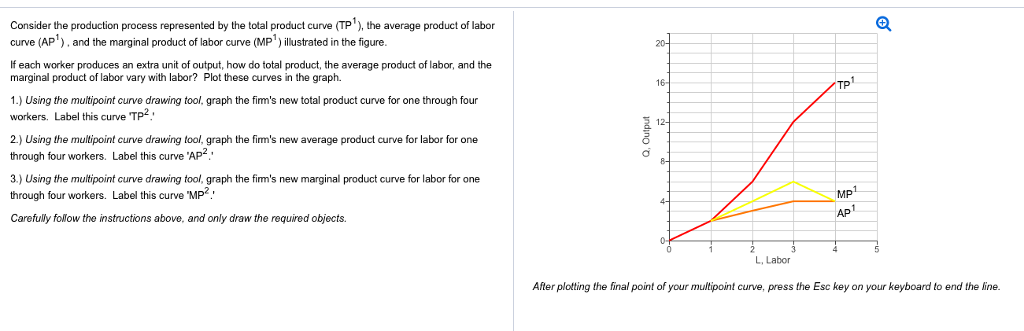 marginal product and average product curves