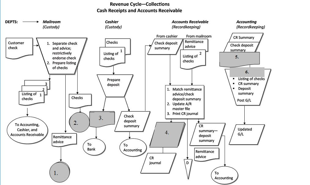 Solved Below Is A Flowchart Of A Portion Of The Revenue C
