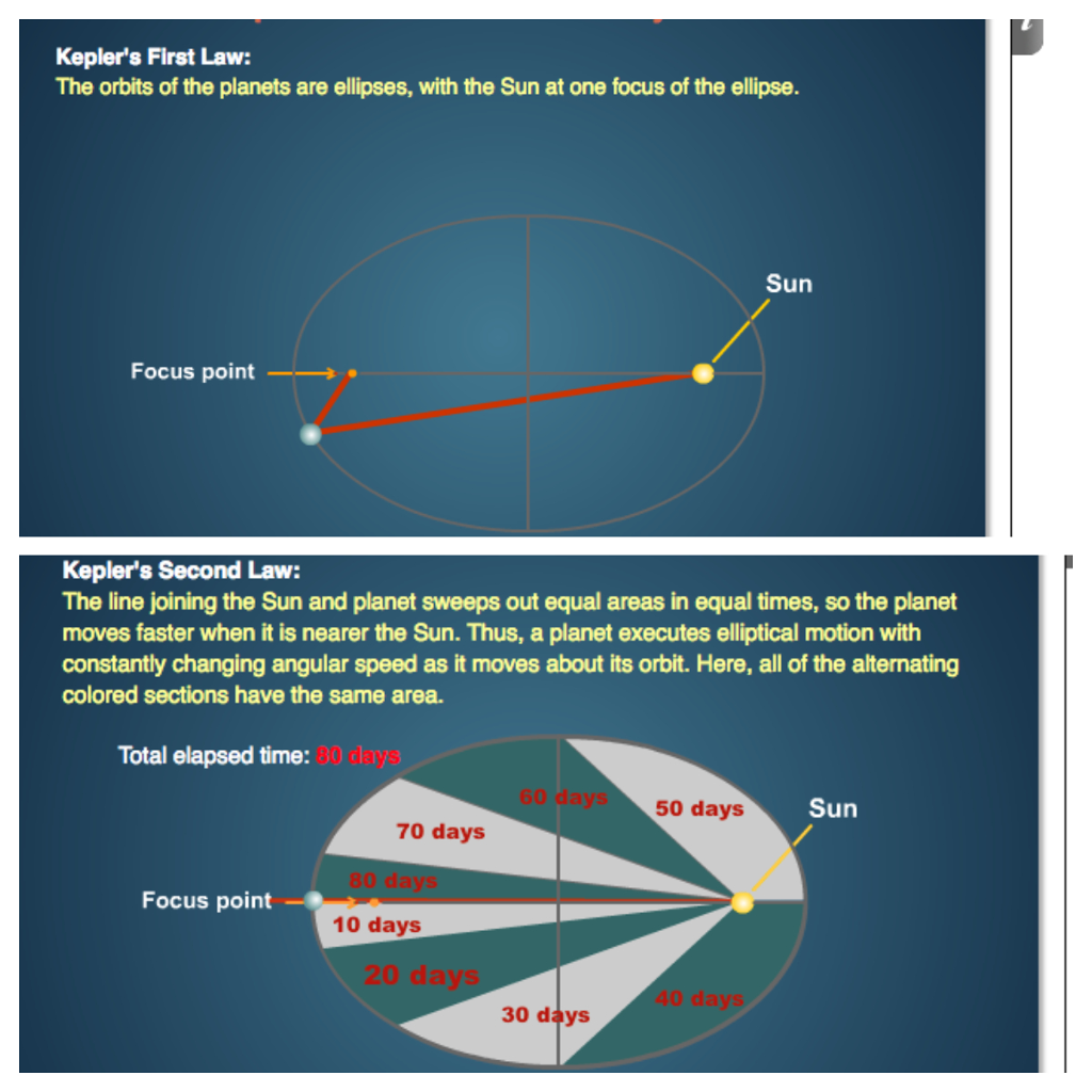 Solved: For The Ellipse Shown Above, What Is The Distance